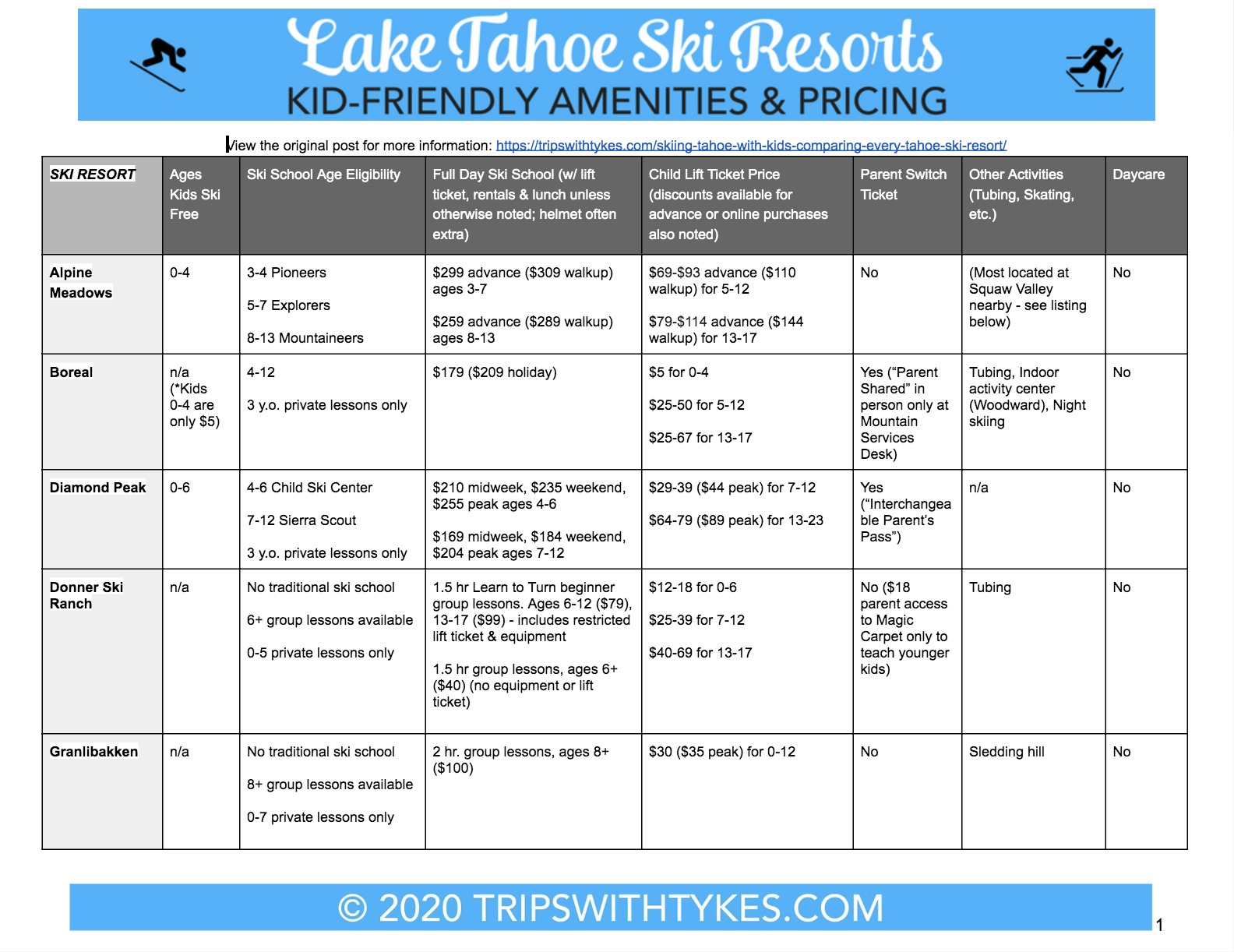 Lake Tahoe Ski Resort Comparison Guide 2020 Page 1