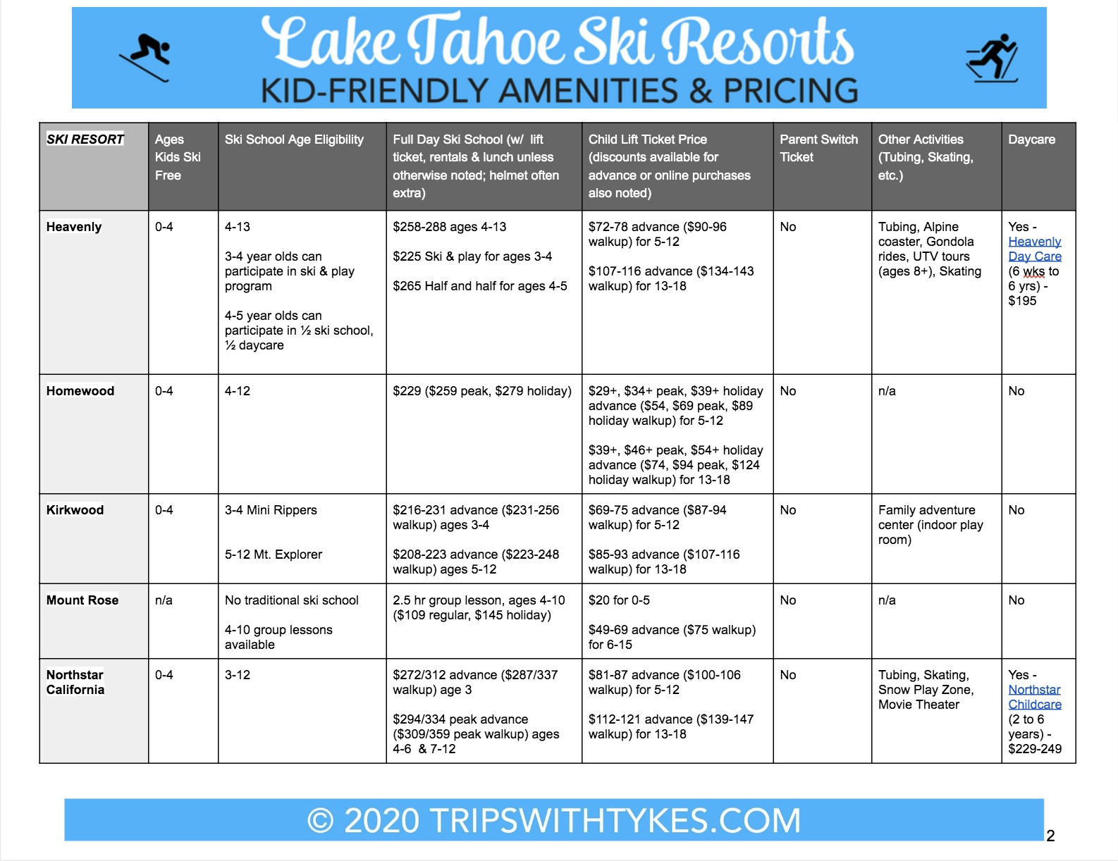 Lake Tahoe Ski Resort Comparison Guide 2020 Page 2