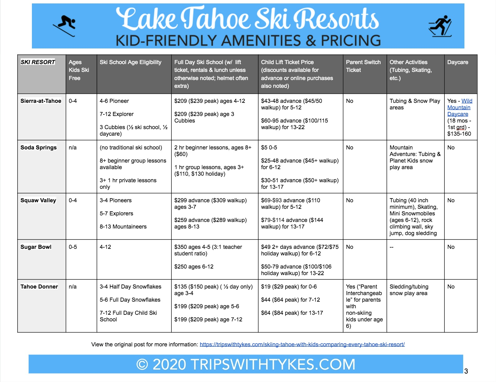 Lake Tahoe Ski Resort Comparison Guide 2020 Page 3